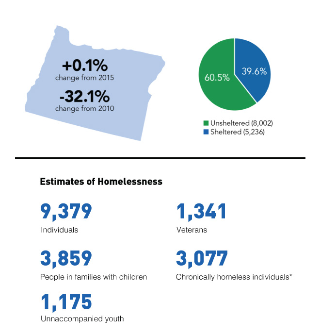 OR homelessness statistics